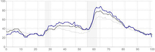 Spartanburg, South Carolina monthly unemployment rate chart